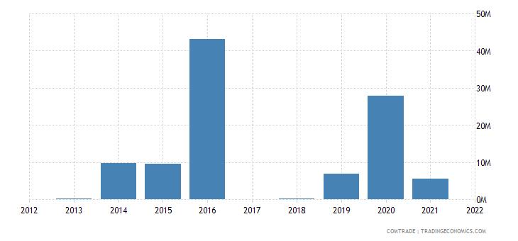 burkina faso exports greece