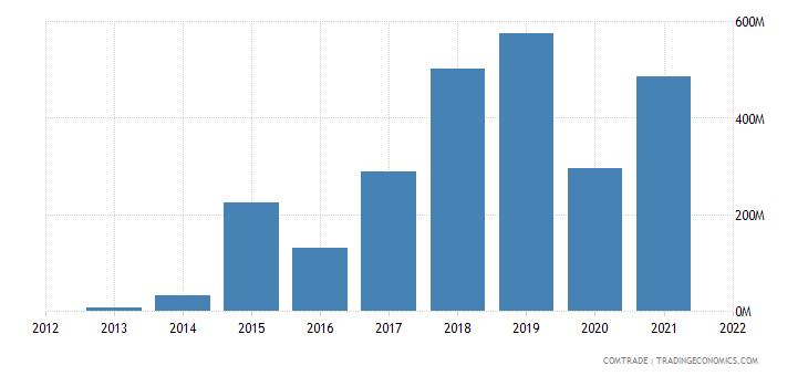 burkina faso exports india