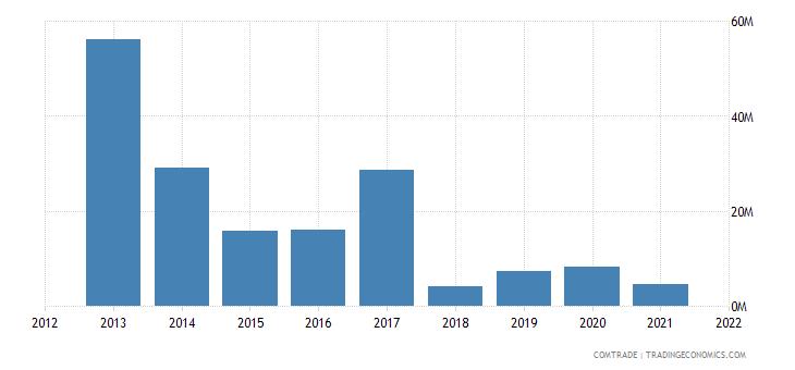 burkina faso exports japan