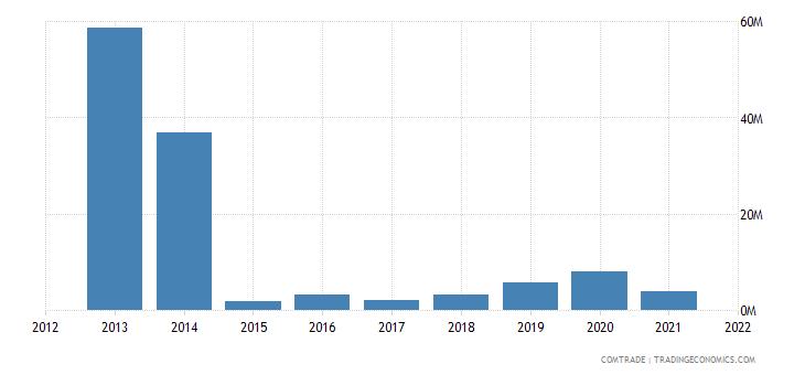 burkina faso exports malaysia