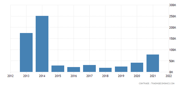 burkina faso exports mali