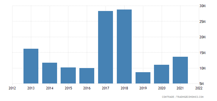 burkina faso exports netherlands