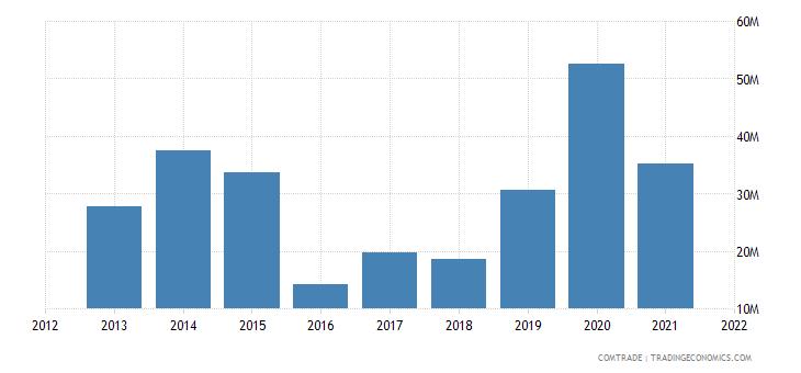 burkina faso exports niger