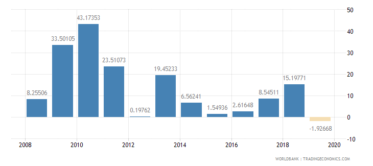 burkina faso exports of goods and services annual percent growth wb data