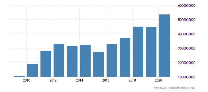 burkina faso exports of goods and services bop us dollar wb data