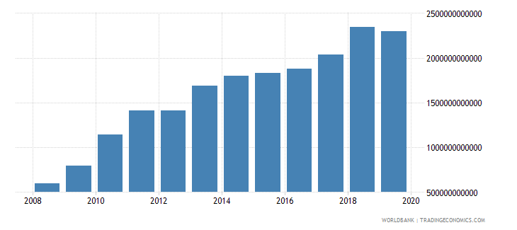 burkina faso exports of goods and services constant lcu wb data