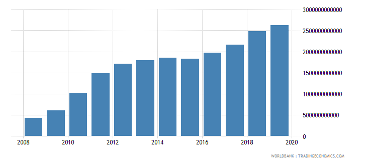 burkina faso exports of goods and services current lcu wb data