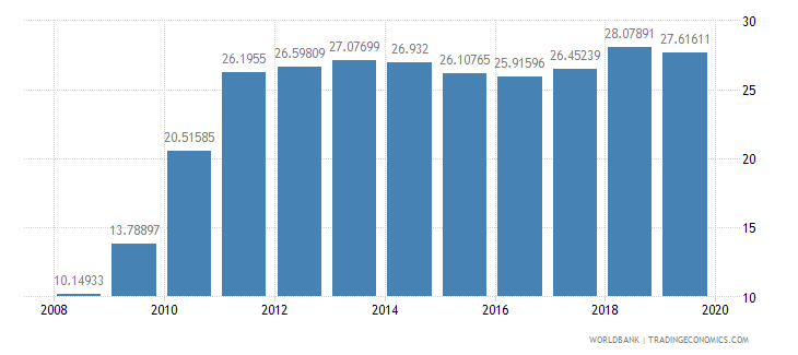 burkina faso exports of goods and services percent of gdp wb data
