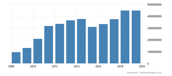 burkina faso exports of goods and services us dollar wb data