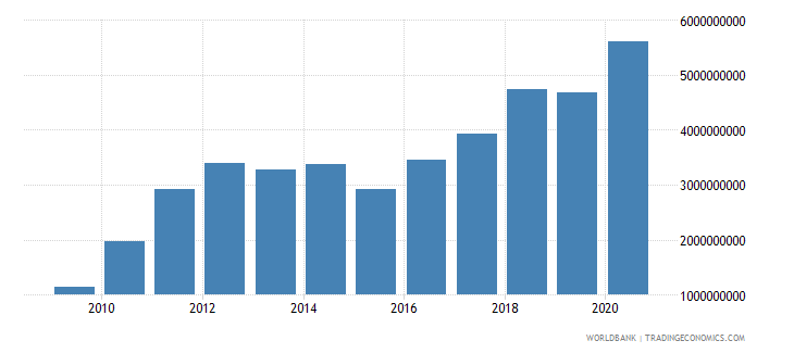 burkina faso exports of goods services and income bop us dollar wb data