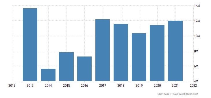 burkina faso exports senegal