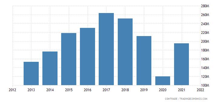 burkina faso exports singapore