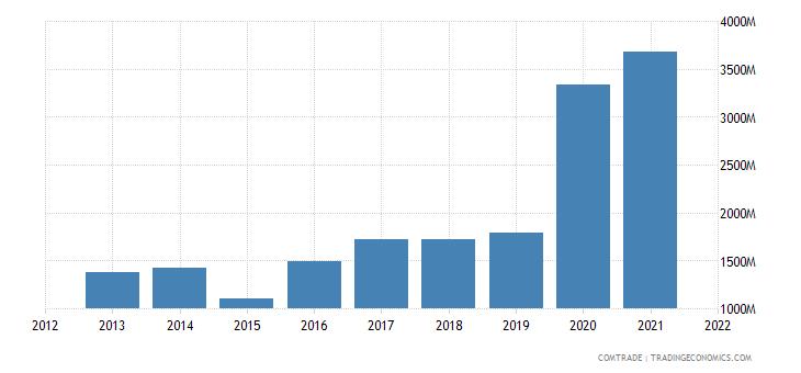 burkina faso exports switzerland