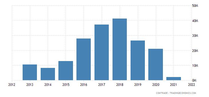 burkina faso exports vietnam