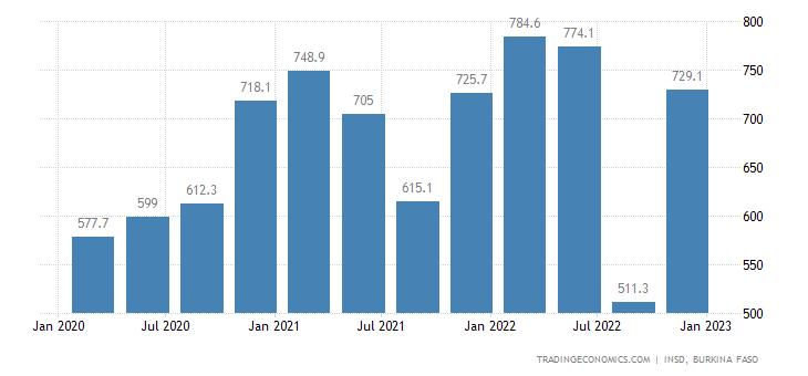 Burkina Faso Exports