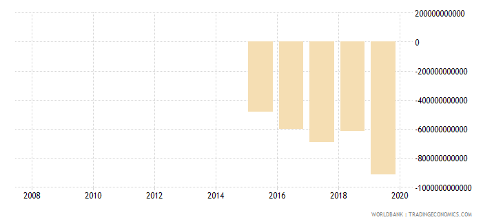 burkina faso external balance on goods and services constant lcu wb data