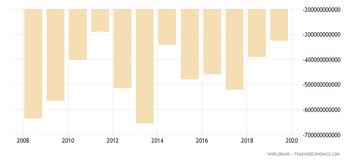 burkina faso external balance on goods and services current lcu wb data