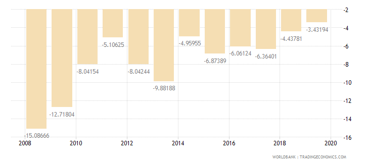 burkina faso external balance on goods and services percent of gdp wb data