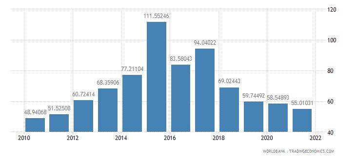 burkina faso external debt stocks percent of gni wb data