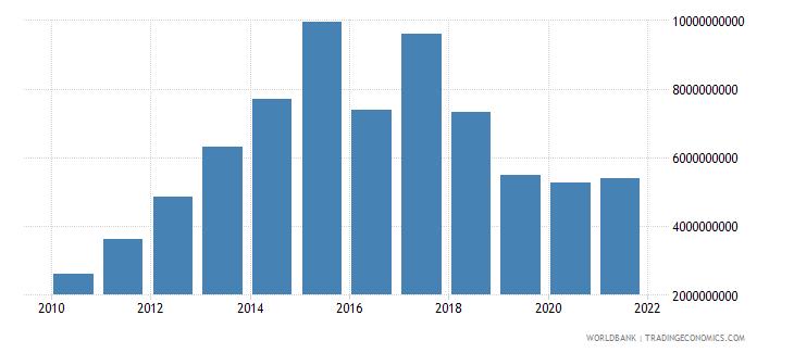burkina faso external debt stocks private nonguaranteed png dod us dollar wb data