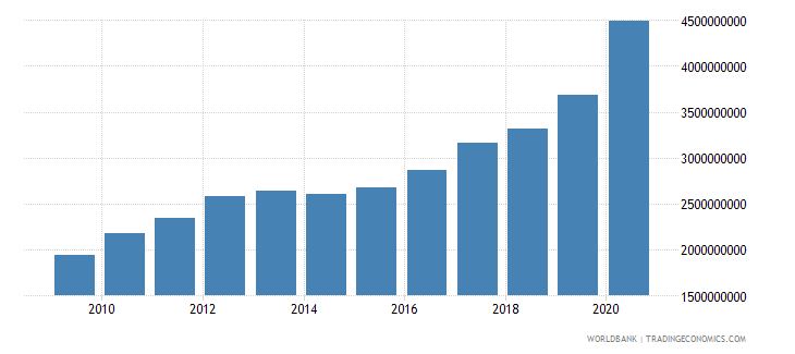 burkina faso external debt stocks total dod us dollar wb data