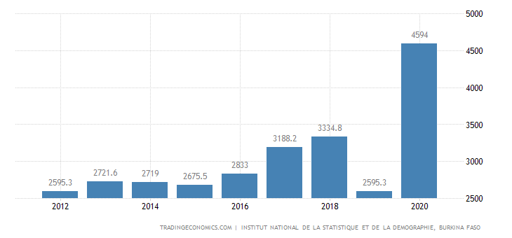Burkina Faso Public External Debt