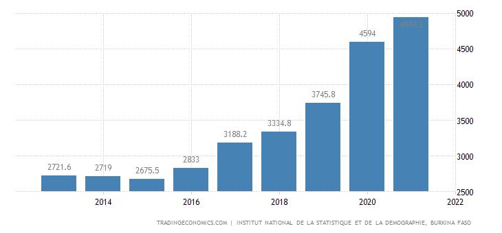 Burkina Faso Public External Debt