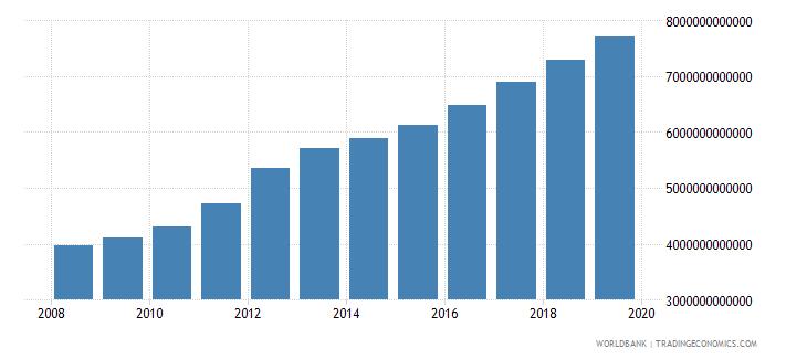 burkina faso final consumption expenditure current lcu wb data