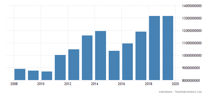burkina faso final consumption expenditure us dollar wb data
