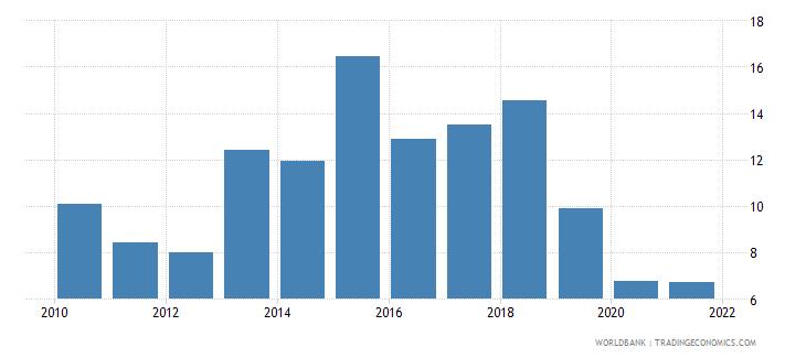 burkina faso food exports percent of merchandise exports wb data