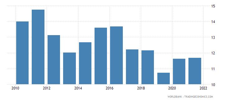 burkina faso food imports percent of merchandise imports wb data
