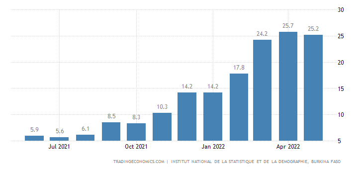 Burkina Faso Food Inflation