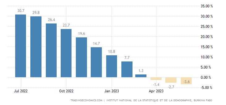 Burkina Faso Food Inflation