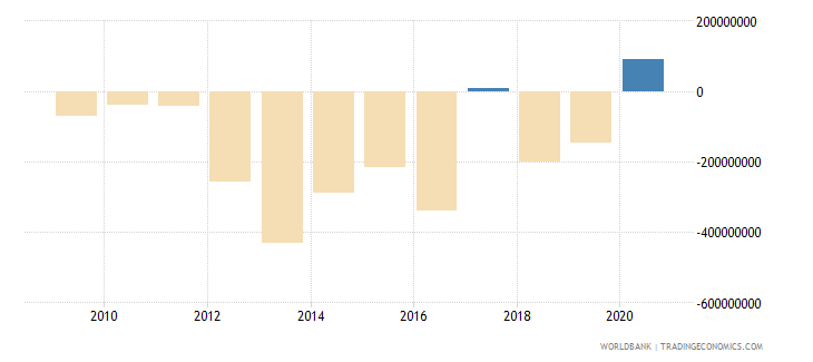 burkina faso foreign direct investment net bop us dollar wb data