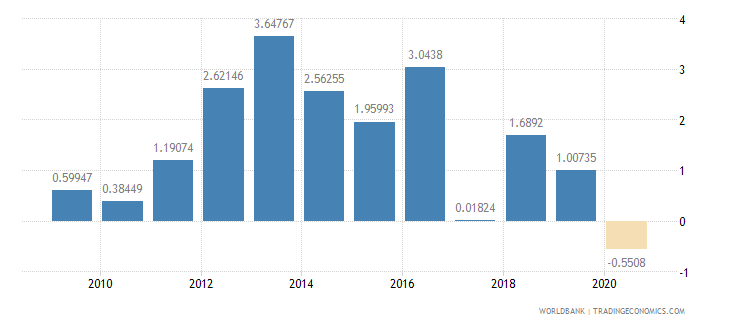burkina faso foreign direct investment net inflows percent of gdp wb data