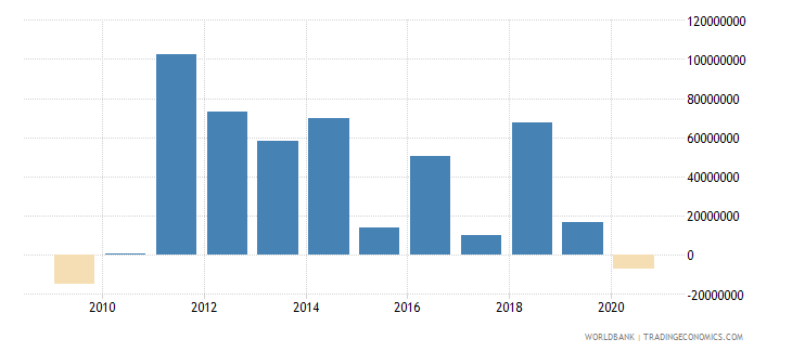 burkina faso foreign direct investment net outflows bop current us$ wb data
