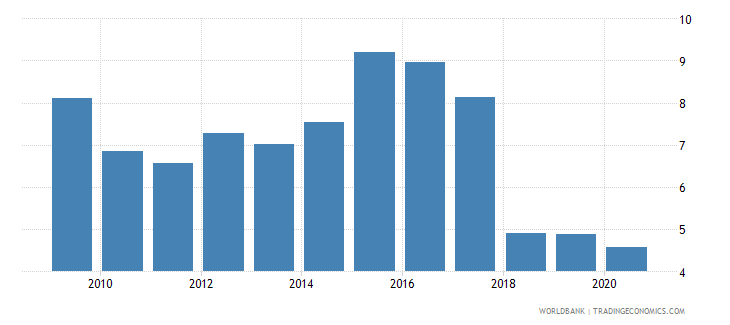burkina faso forest rents percent of gdp wb data