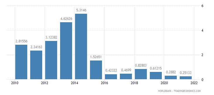 burkina faso fuel exports percent of merchandise exports wb data