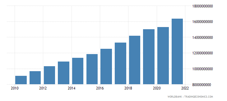 burkina faso gdp constant 2000 us dollar wb data