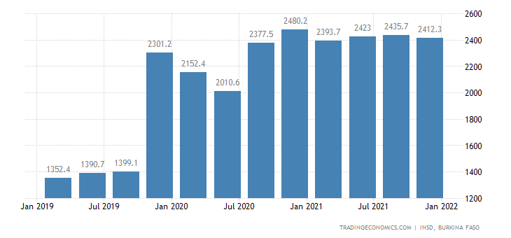 Burkina Faso GDP Constant Prices