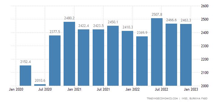Burkina Faso GDP Constant Prices