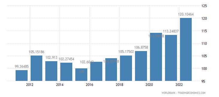 burkina faso gdp deflator base year varies by country wb data