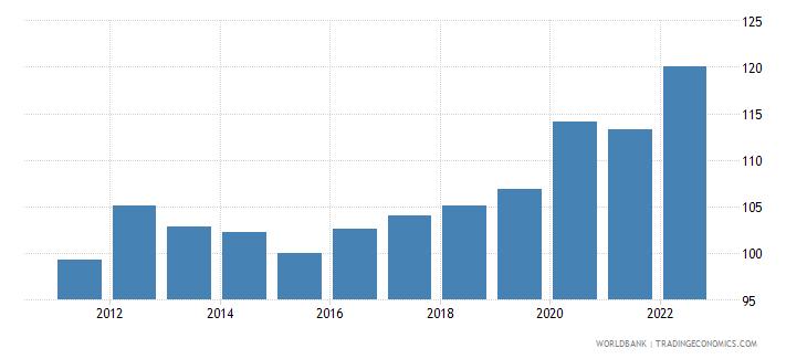 burkina faso gdp deflator linked series base year varies by country wb data
