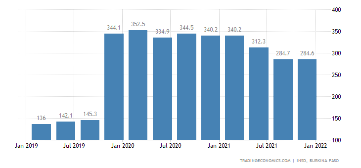 Burkina Faso GDP From Agriculture