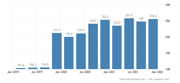 Burkina Faso GDP From Industrial Production