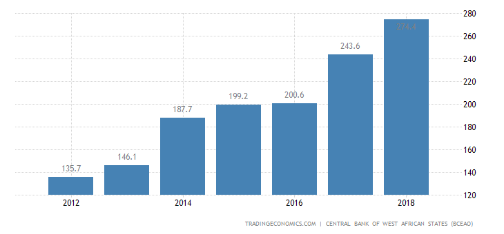 Burkina Faso GDP From Extraction Mining and Oil