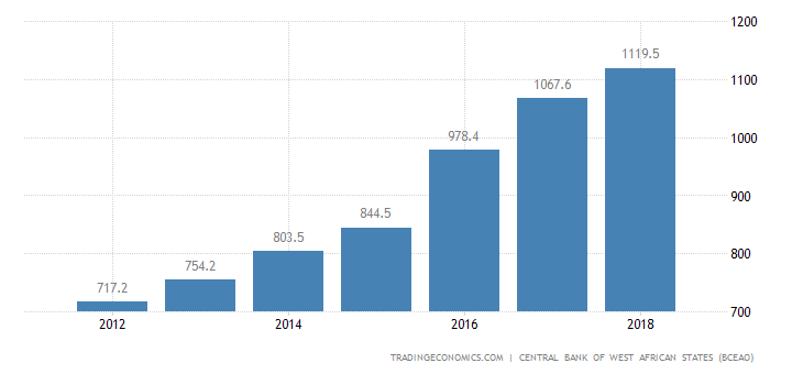 Burkina Faso GDP From Public Administration