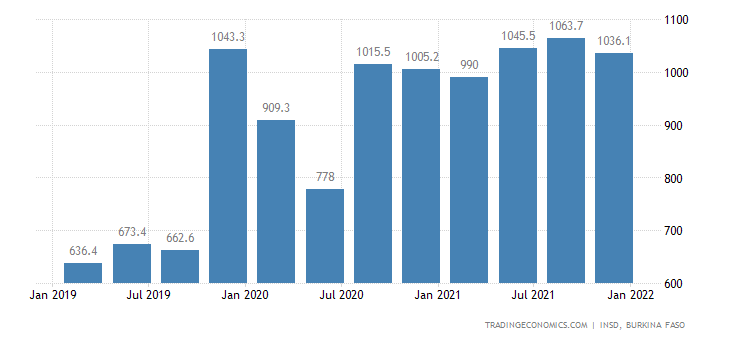 Burkina Faso GDP From Tradable Services
