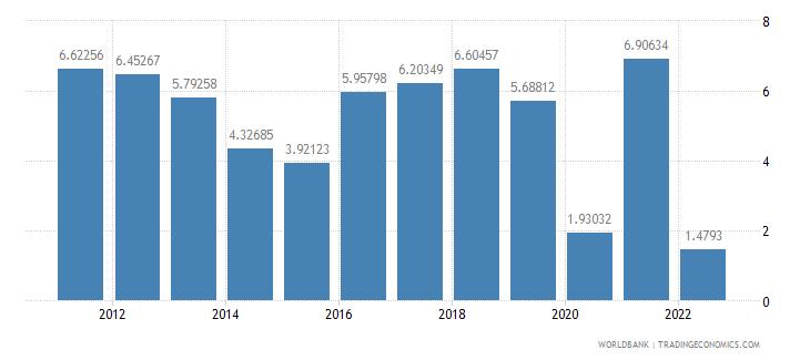burkina faso gdp growth annual percent wb data