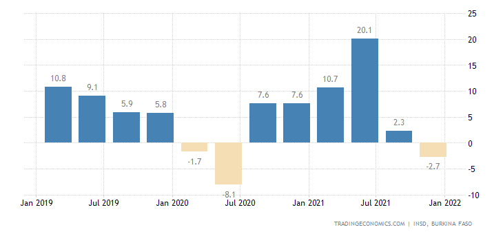 Burkina Faso GDP Annual Growth Rate